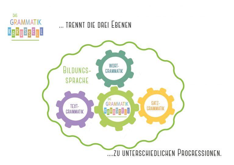 GK_Lernsystem.indd-Bildungssprache-3-Ebenen